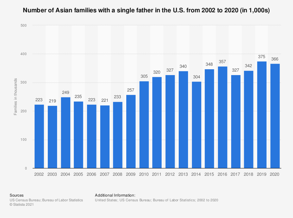 Statistic: Number of Asian families with a single father in the U.S. from 2002 to 2018 (in 1,000s) | Statista
