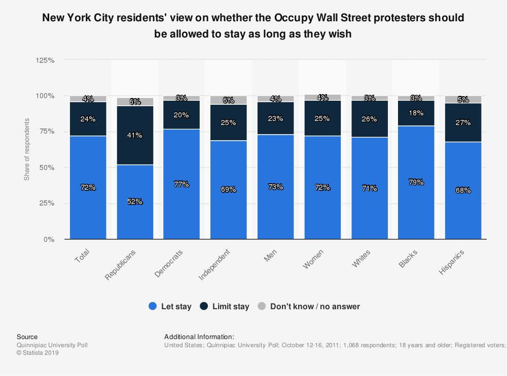 Statistic: New York City residents' view on whether the Occupy Wall Street protesters should be allowed to stay as long as they wish | Statista