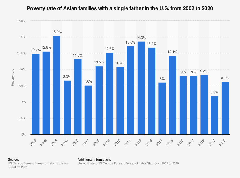Statistic: Poverty rate of Asian families with a single father in the U.S. from 2002 to 2018 | Statista