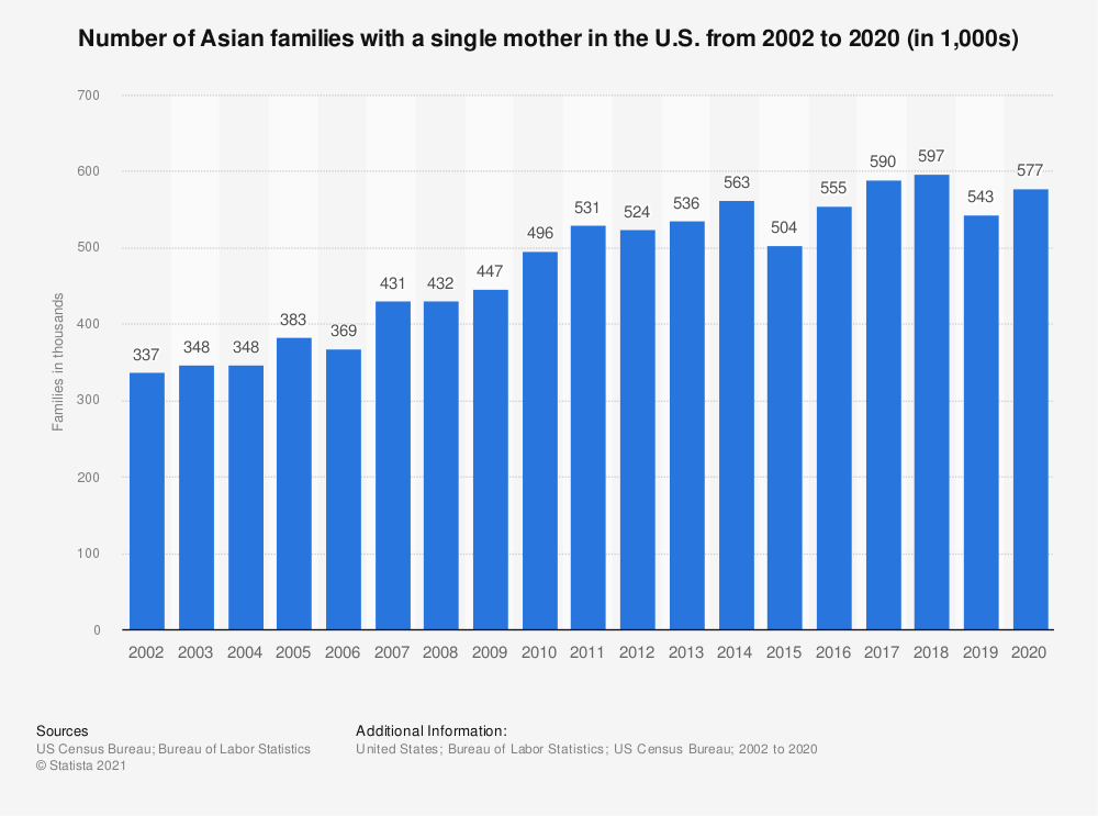 Statistic: Number of Asian families with a single mother in the U.S. from 2002 to 2018 (in 1,000s) | Statista