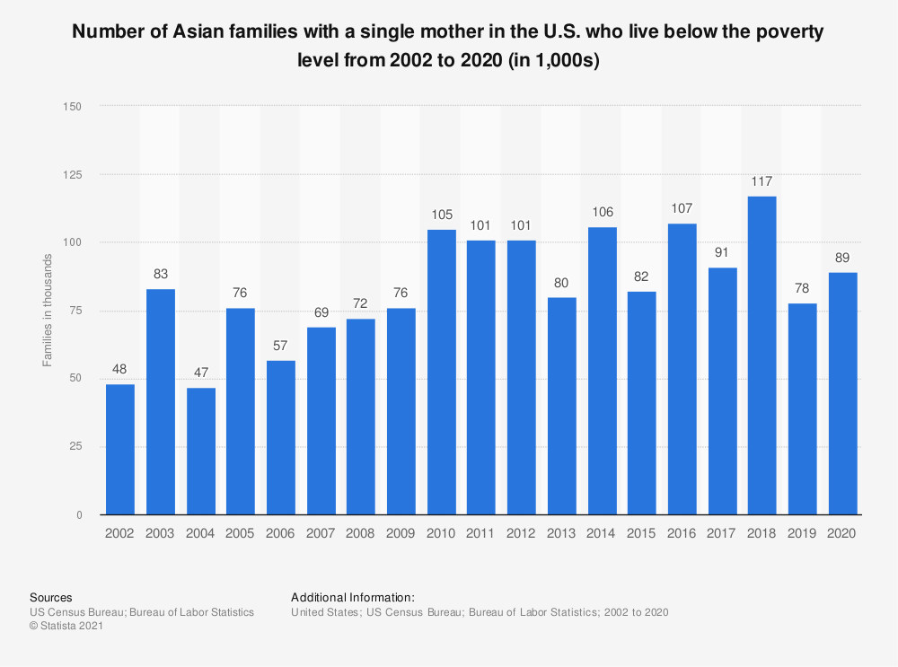 Statistic: Number of Asian families with a single mother in the U.S. who live below the poverty level from 2002 to 2019 (in 1,000s) | Statista