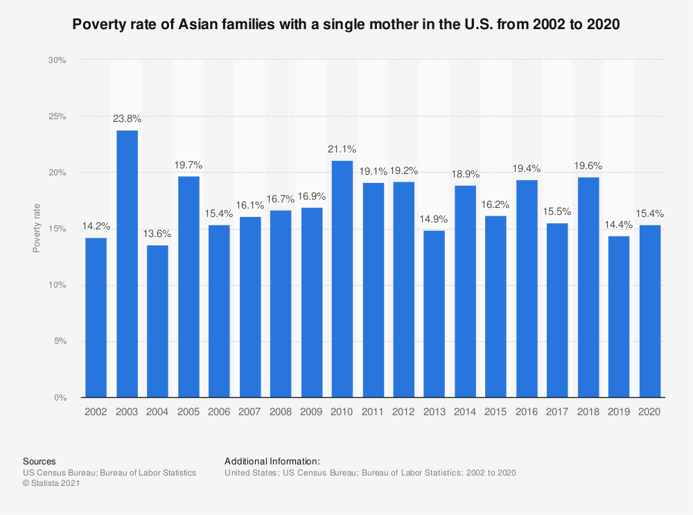 Statistic: Poverty rate of Asian families with a single mother in the U.S. from 2002 to 2017 | Statista