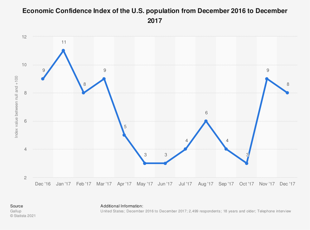 Statistic: Economic Confidence Index of the U.S. population from December 2016 to December 2017 | Statista