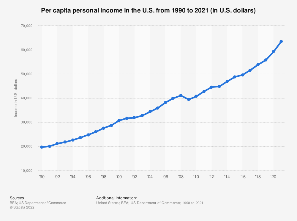 Statistic: Per capita personal income in the U.S. from 1990 to 2017 (in chained 2012 U.S. dollars) | Statista
