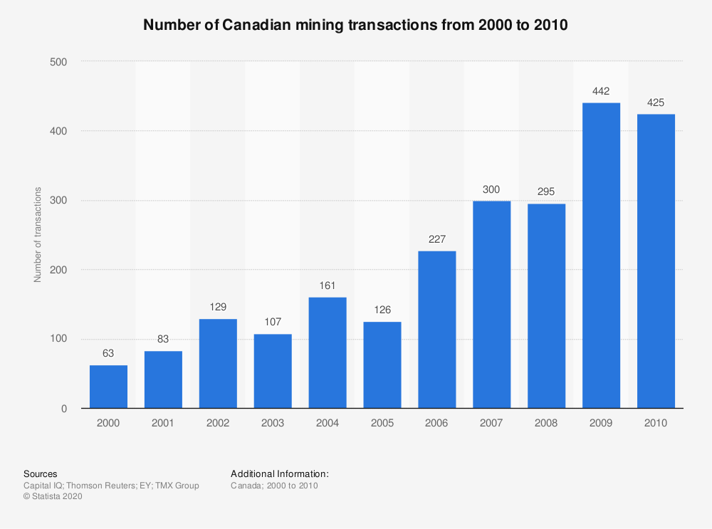 Statistic: Number of Canadian mining transactions from 2000 to 2010 | Statista