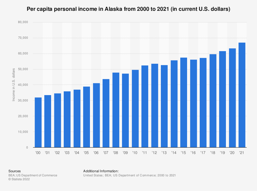 Statistic: Per capita personal income in Alaska from 2000 to 2018 (in current U.S. dollars) | Statista