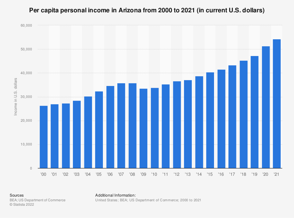 Statistic: Per capita personal income in Arizona from 2000 to 2018 (in current U.S. dollars) | Statista