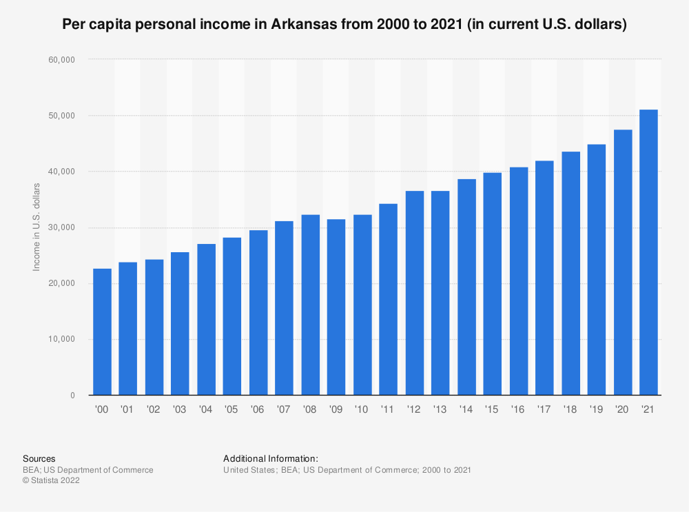 Statistic: Per capita personal income in Arkansas from 2000 to 2019 (in current U.S. dollars) | Statista