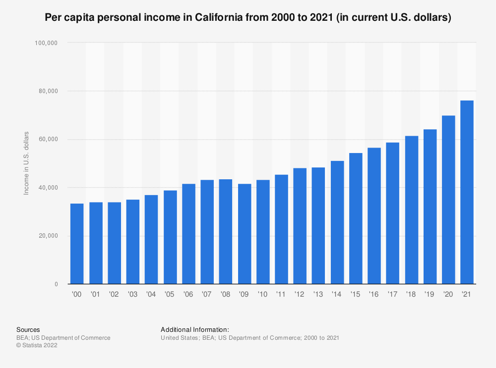 Statistic: Per capita personal income in California from 2000 to 2018 (in current U.S. dollars) | Statista