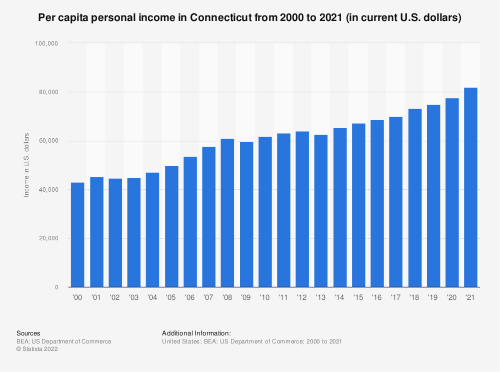 Statistic: Per capita personal income in Connecticut from 2000 to 2019 (in current U.S. dollars) | Statista
