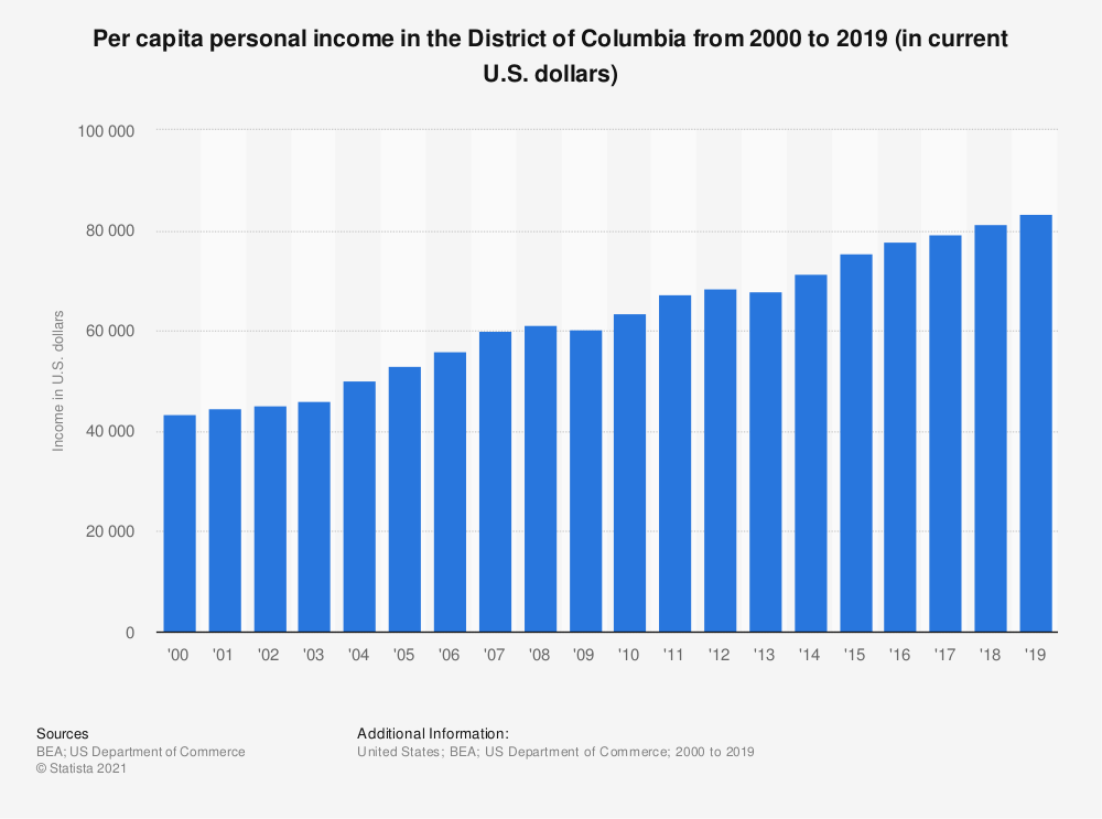 Statistic: Per capita personal income in the District of Columbia from 2000 to 2018 (in current U.S. dollars) | Statista