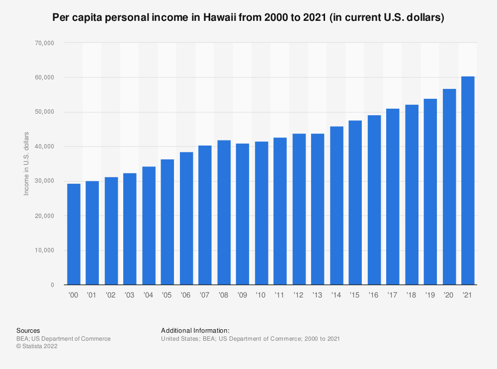 Statistic: Per capita personal income in Hawaii from 2000 to 2018 (in current U.S. dollars) | Statista