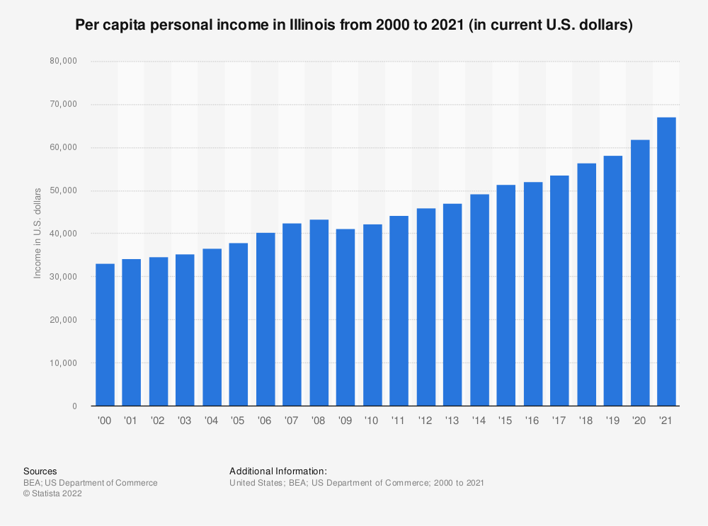 Statistic: Per capita personal income in Illinois from 2000 to 2018 (in current U.S. dollars) | Statista