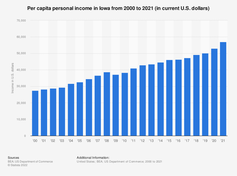 Statistic: Per capita personal income in Iowa from 2000 to 2018 (in current U.S. dollars) | Statista
