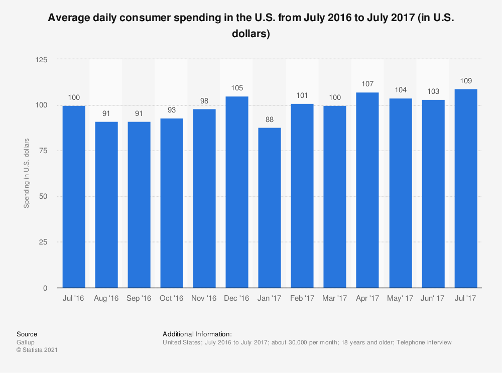 Statistic: Average daily consumer spending in the U.S. from July 2016 to July 2017 (in U.S. dollars) | Statista