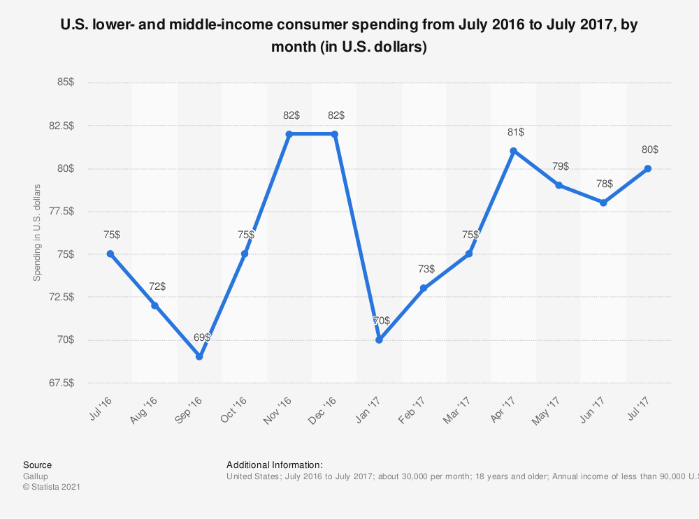 Statistic: U.S. lower- and middle-income consumer spending from July 2016 to July 2017, by month (in U.S. dollars) | Statista