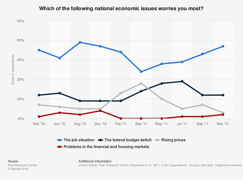 Statistic: Which of the following national economic issues worries you most? | Statista