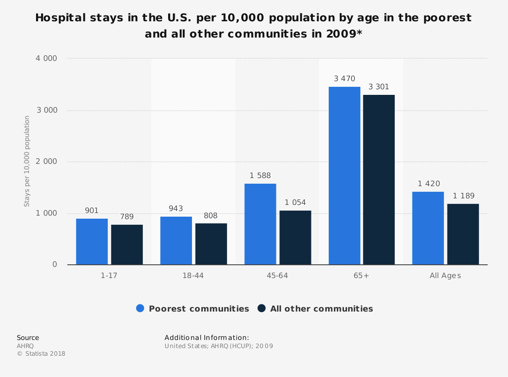 Statistic: Hospital stays in the U.S. per 10,000 population by age in the poorest and all other communities in 2009* | Statista