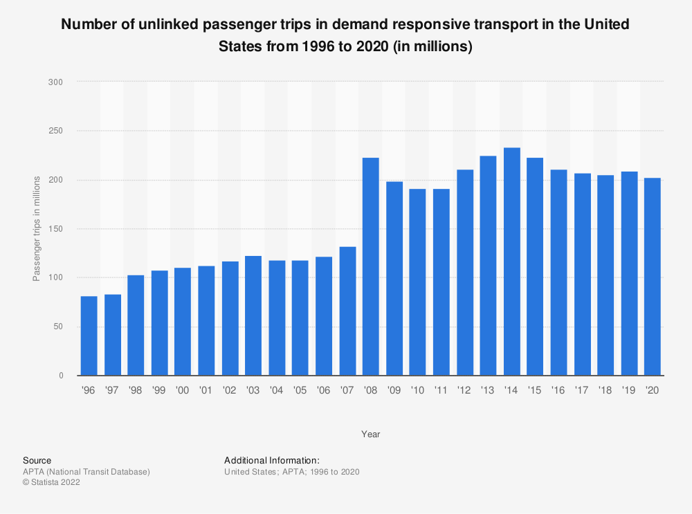 Statistic: Number of unlinked passenger trips in demand responsive transport in the United States from 1996 to 2018 (in millions) | Statista