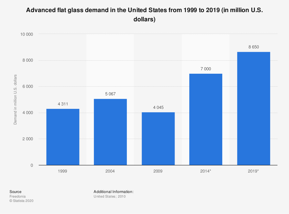 Statistic: Advanced flat glass demand in the United States from 1999 to 2019 (in million U.S. dollars) | Statista