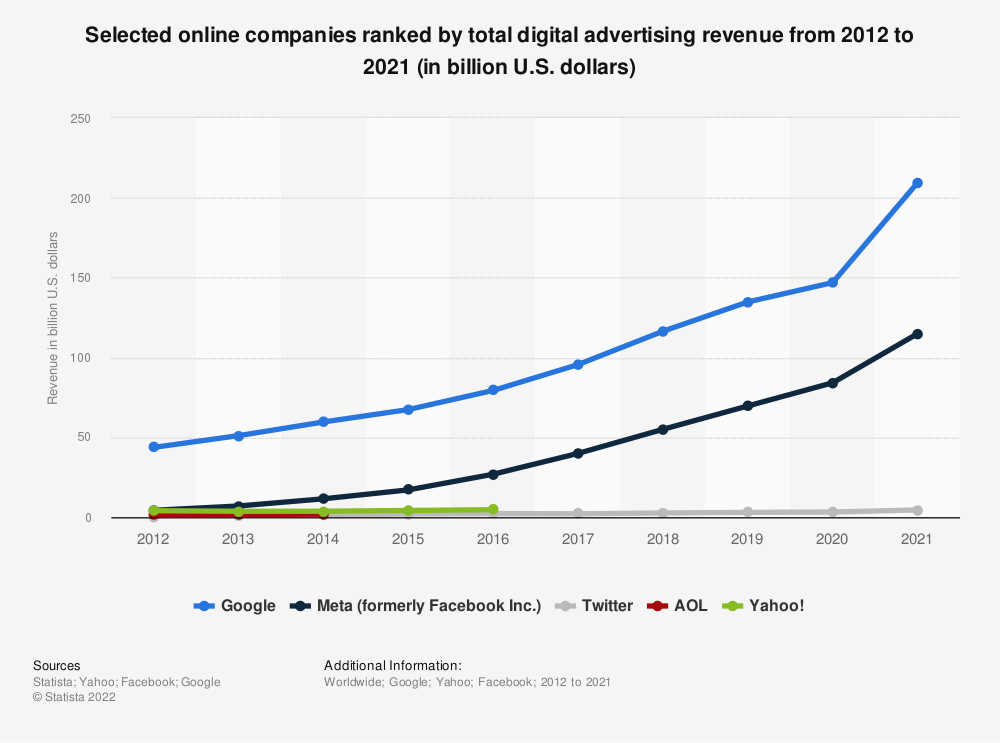 Statistic: Selected online companies ranked by total digital advertising revenue from 2012 to 2016 (in billion U.S. dollars) | Statista