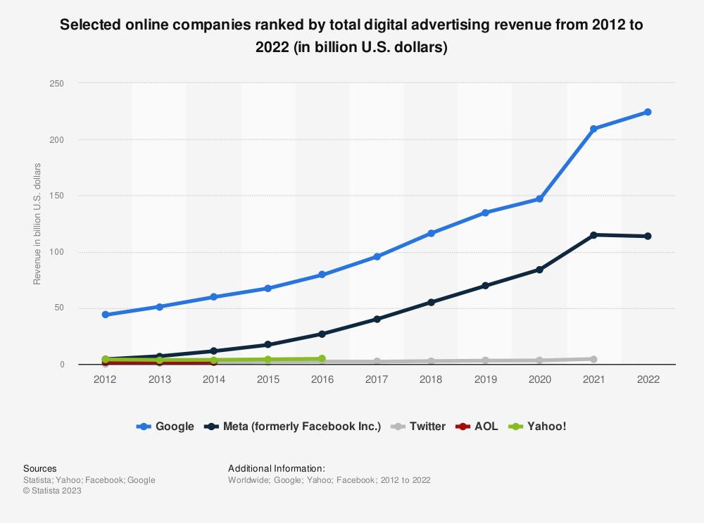 Statistic: Selected online companies ranked by total digital advertising revenue from 2012 to 2018 (in billion U.S. dollars) | Statista