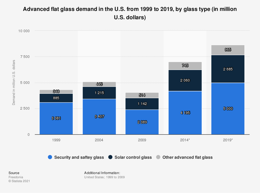Statistic: Advanced flat glass demand in the U.S. from 1999 to 2019, by glass type (in million U.S. dollars) | Statista
