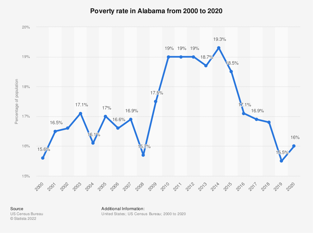 Statistic: Poverty rate in Alabama from 2000 to 2017 | Statista