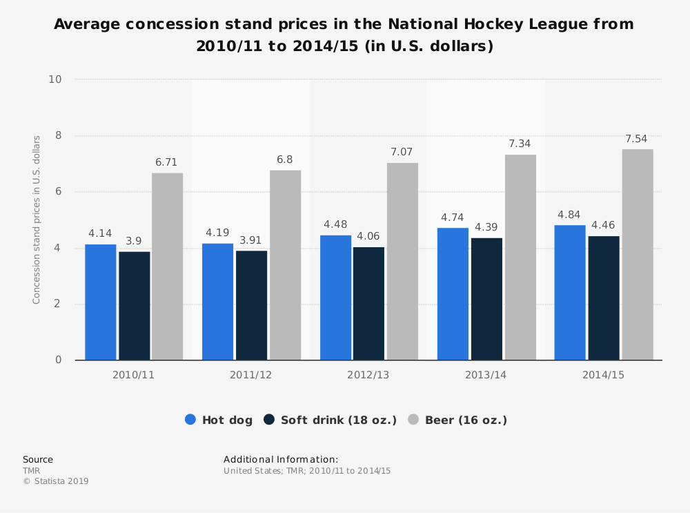 Statistic: Average concession stand prices in the National Hockey League from 2010/11 to 2014/15 (in U.S. dollars) | Statista