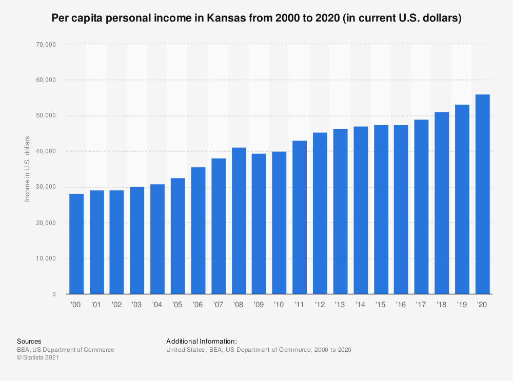 Statistic: Per capita personal income in Kansas from 2000 to 2018 (in current U.S. dollars) | Statista
