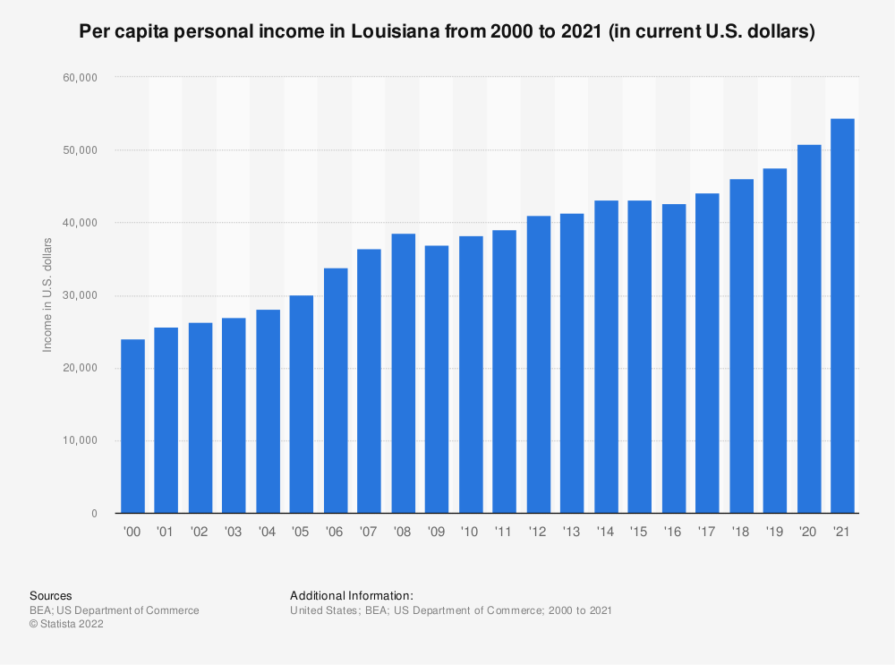 Statistic: Per capita personal income in Louisiana from 2000 to 2019 (in current U.S. dollars) | Statista