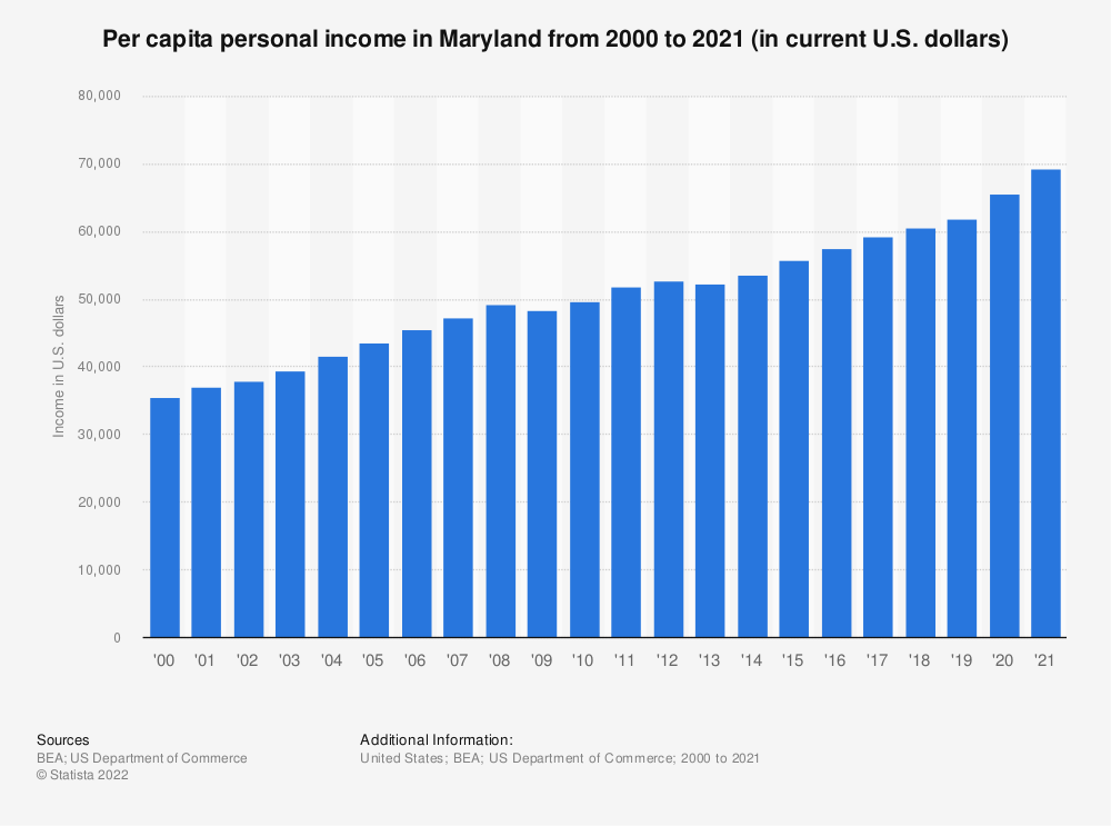 Statistic: Per capita personal income in Maryland from 2000 to 2019 (in current U.S. dollars) | Statista