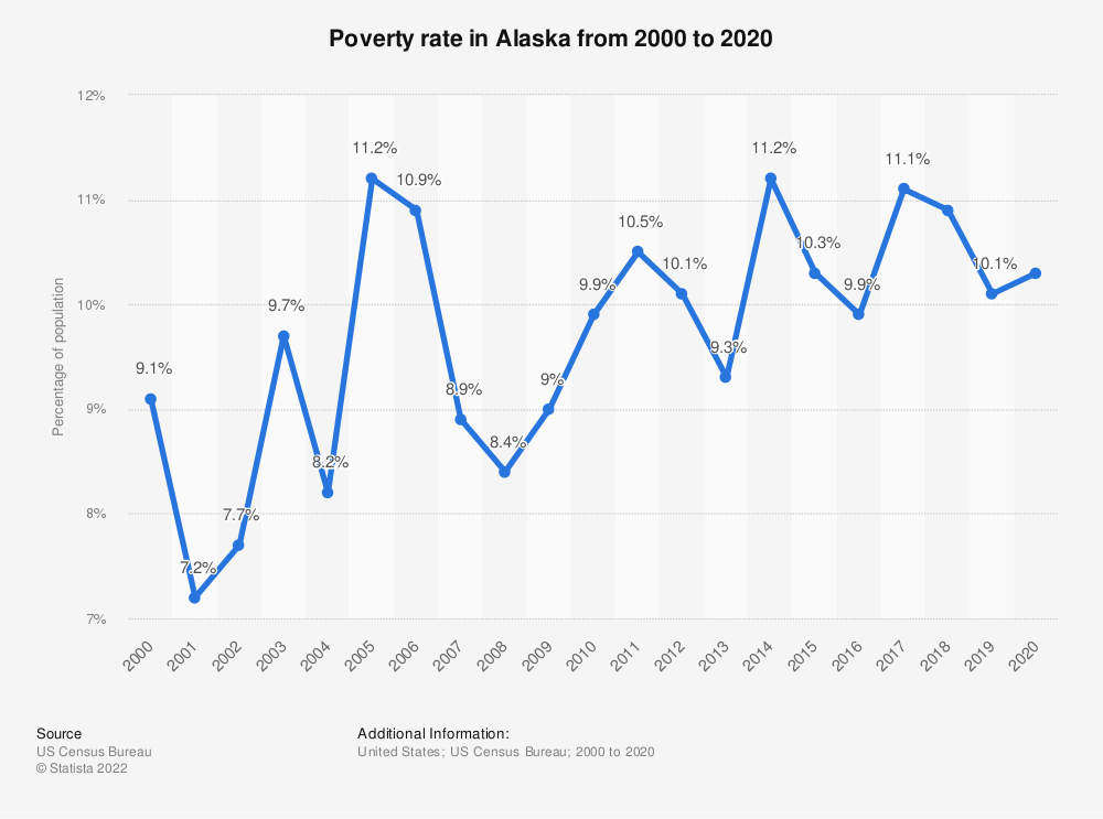 Statistic: Poverty rate in Alaska from 2000 to 2019 | Statista