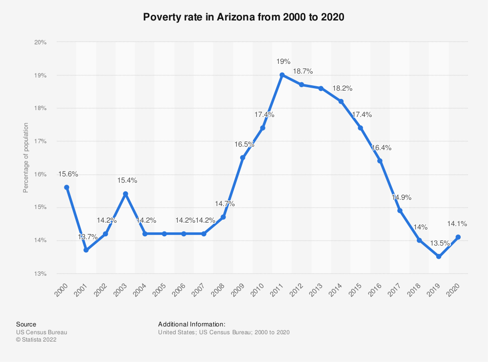 Statistic: Poverty rate in Arizona from 2000 to 2018 | Statista