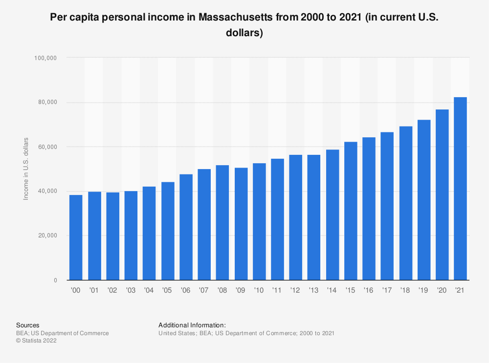 Statistic: Per capita personal income in Massachusetts from 2000 to 2019 (in current U.S. dollars) | Statista