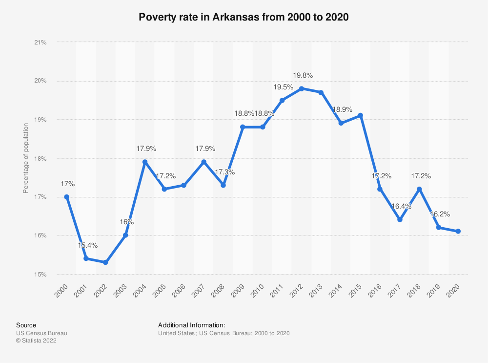 Statistic: Poverty rate in Arkansas from 2000 to 2019 | Statista