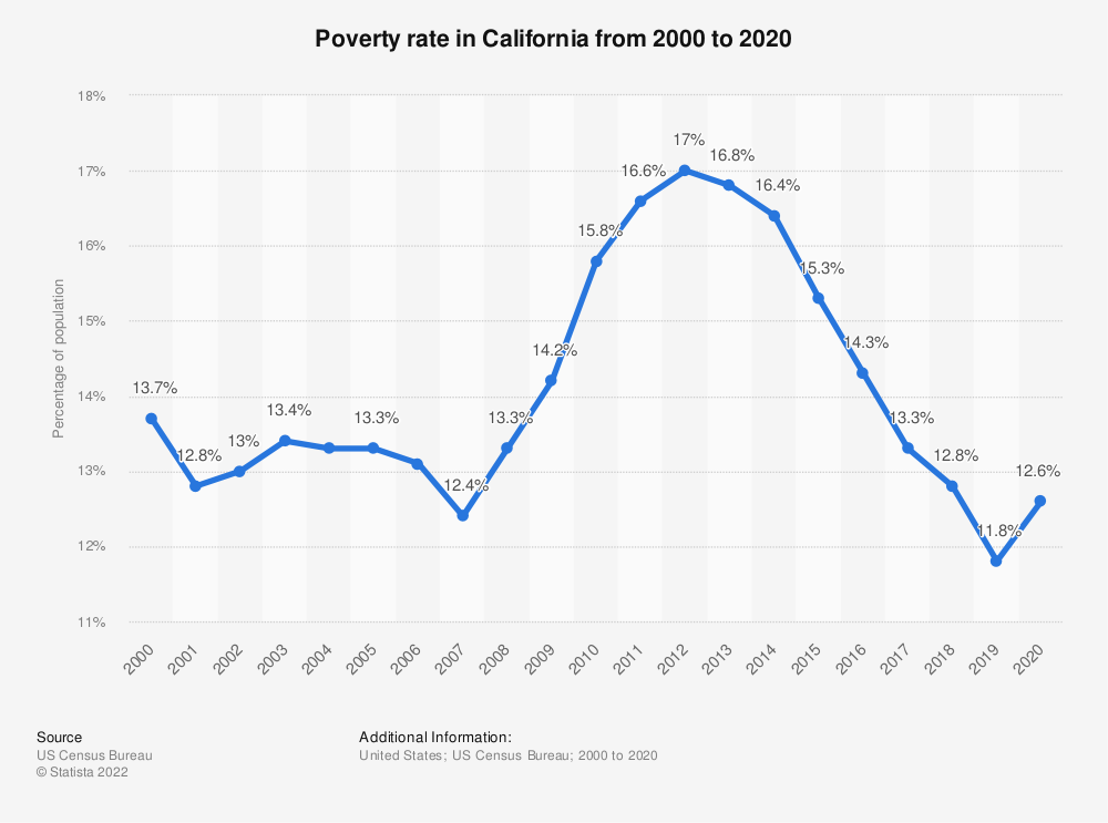 Statistic: Poverty rate in California from 2000 to 2016 | Statista