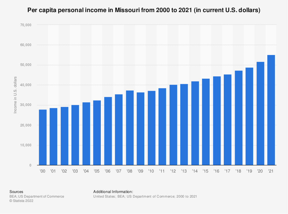 Statistic: Per capita personal income in Missouri from 2000 to 2019 (in current U.S. dollars) | Statista