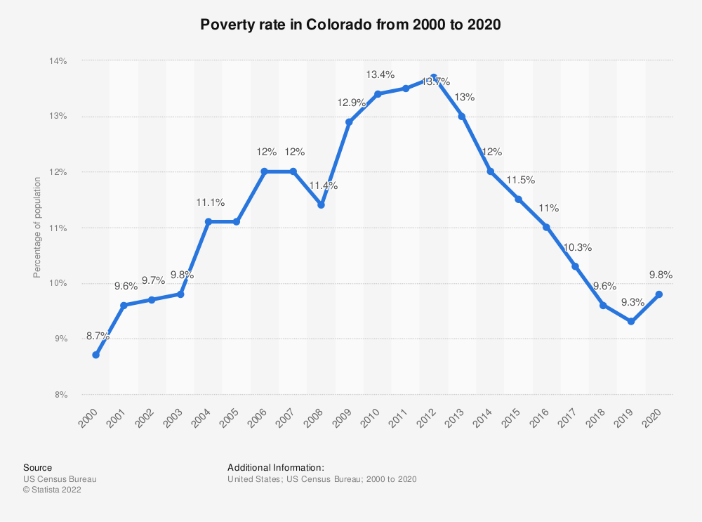 Statistic: Poverty rate in Colorado from 2000 to 2019 | Statista