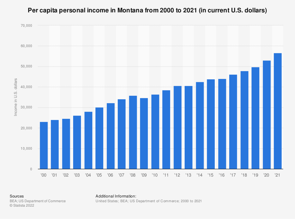 Statistic: Per capita personal income in Montana from 2000 to 2019 (in current U.S. dollars) | Statista