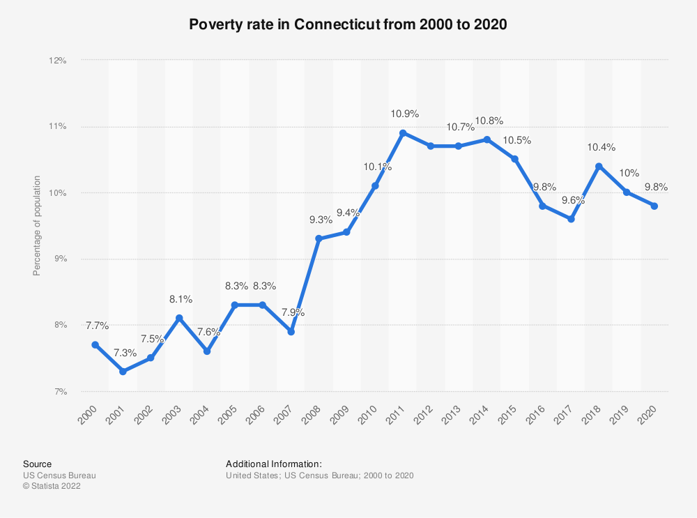 Statistic: Poverty rate in Connecticut from 2000 to 2018 | Statista