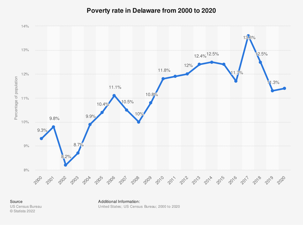 Statistic: Poverty rate in Delaware from 2000 to 2018   Statista