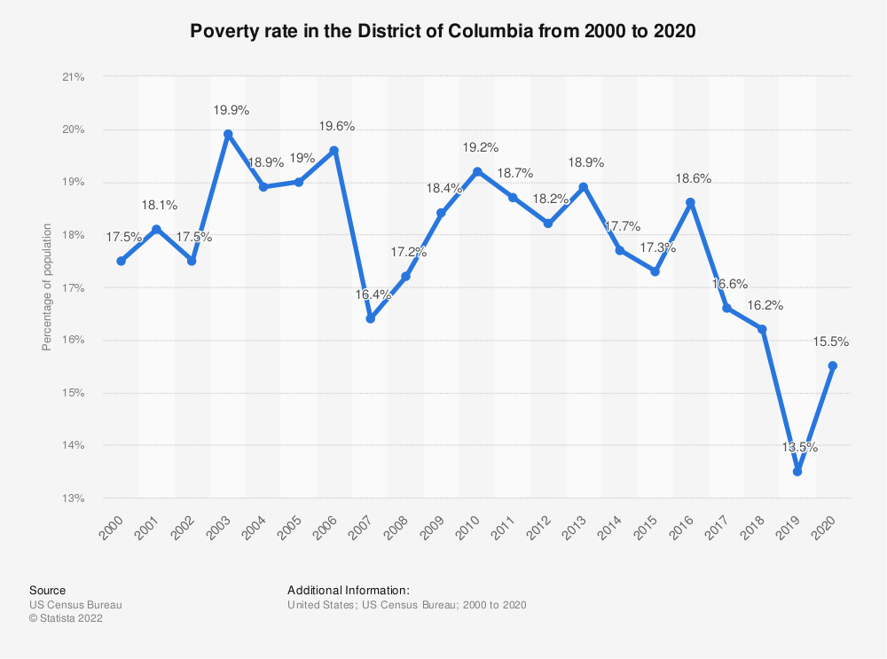 Statistic: Poverty rate in the District of Columbia from 2000 to 2018   Statista