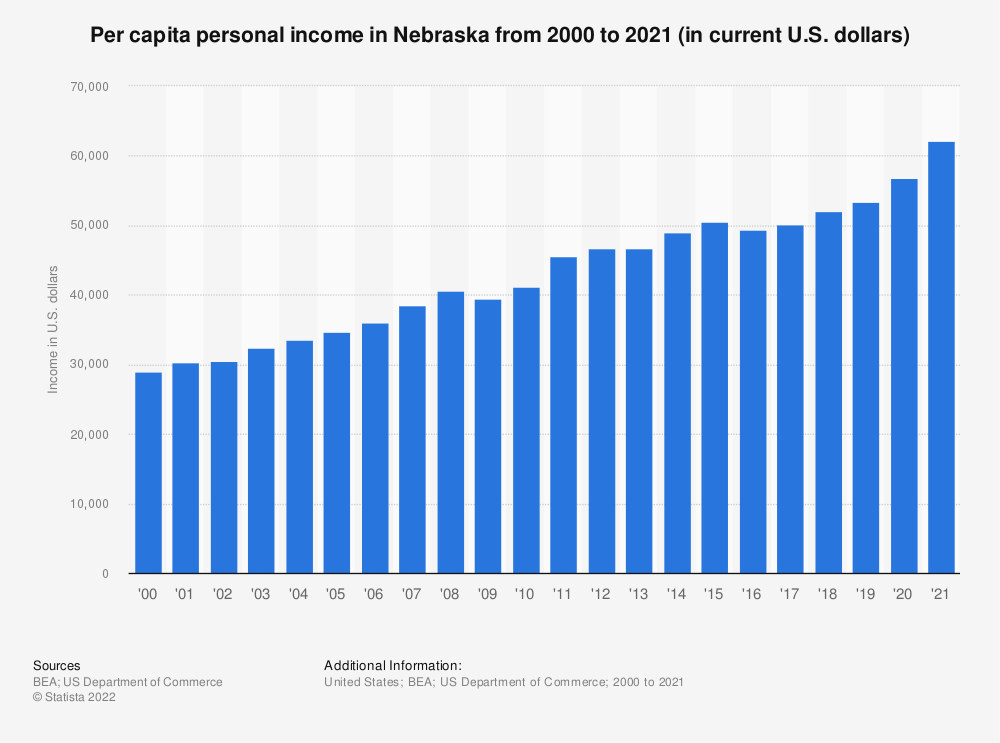 Statistic: Per capita personal income in Nebraska from 2000 to 2018 (in current U.S. dollars) | Statista