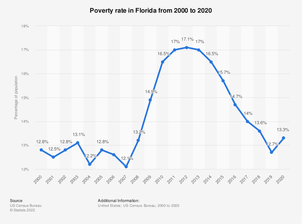 Statistic: Poverty rate in Florida from 2000 to 2018 | Statista