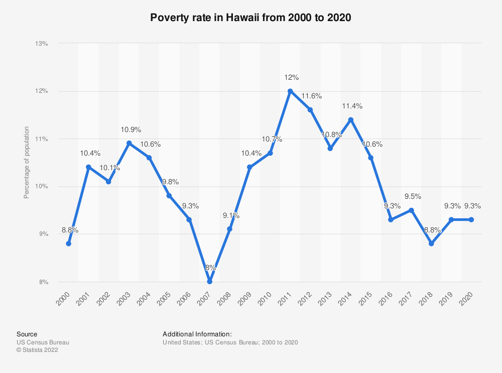 Statistic: Poverty rate in Hawaii from 2000 to 2018 | Statista