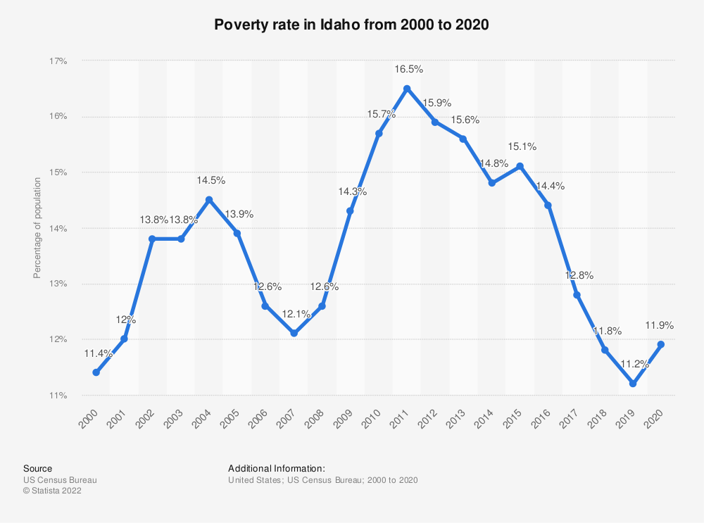 Statistic: Poverty rate in Idaho from 2000 to 2017 | Statista