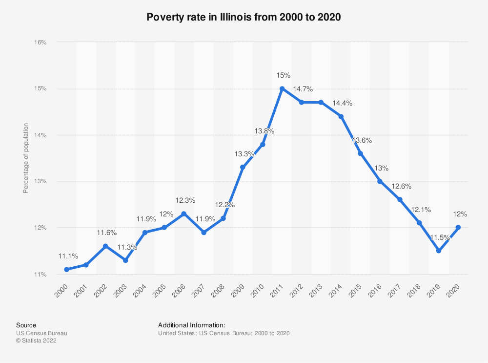 Statistic: Poverty rate in Illinois from 2000 to 2018 | Statista
