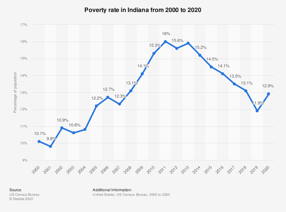 Statistic: Poverty rate in Indiana from 2000 to 2018 | Statista