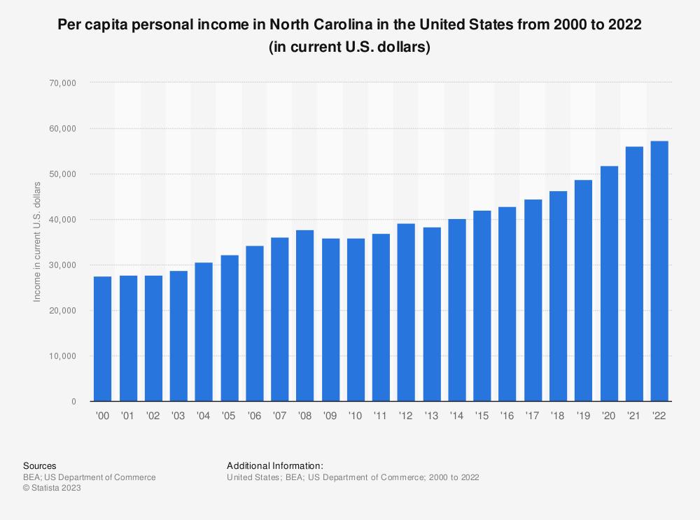 Statistic: Per capita personal income in North Carolina from 2000 to 2020 (in current U.S. dollars) | Statista